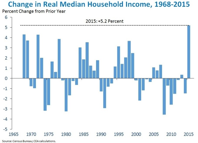 MAGA: First Real US Household Income Gain Since 2000